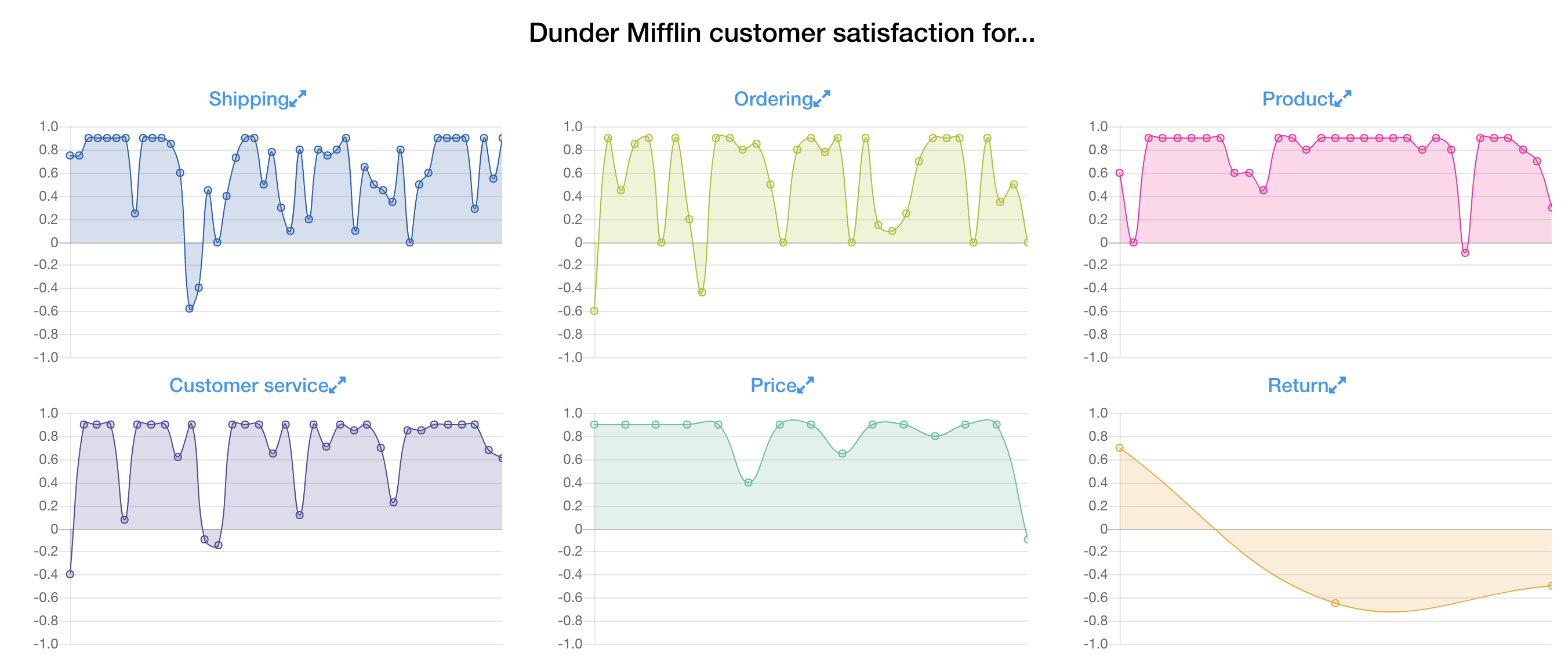 Measuring customer satisfaction with reviews